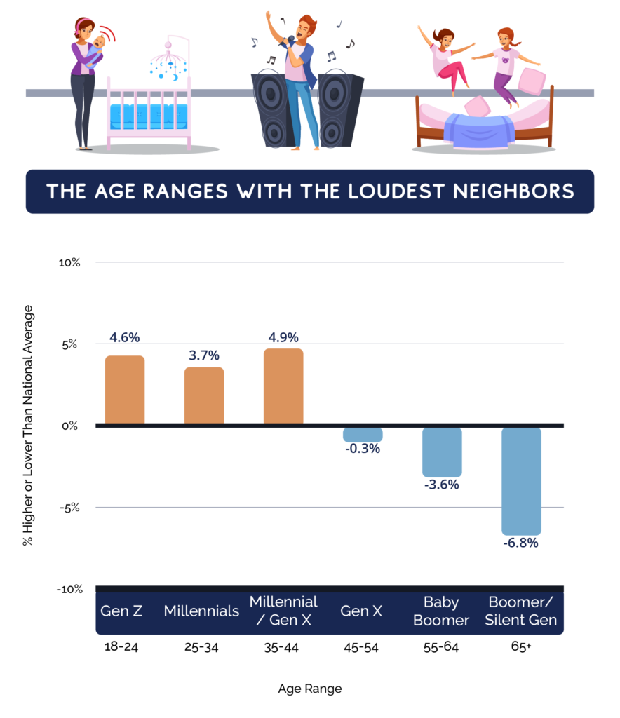 chart depicting the generations with the loudest neighbors