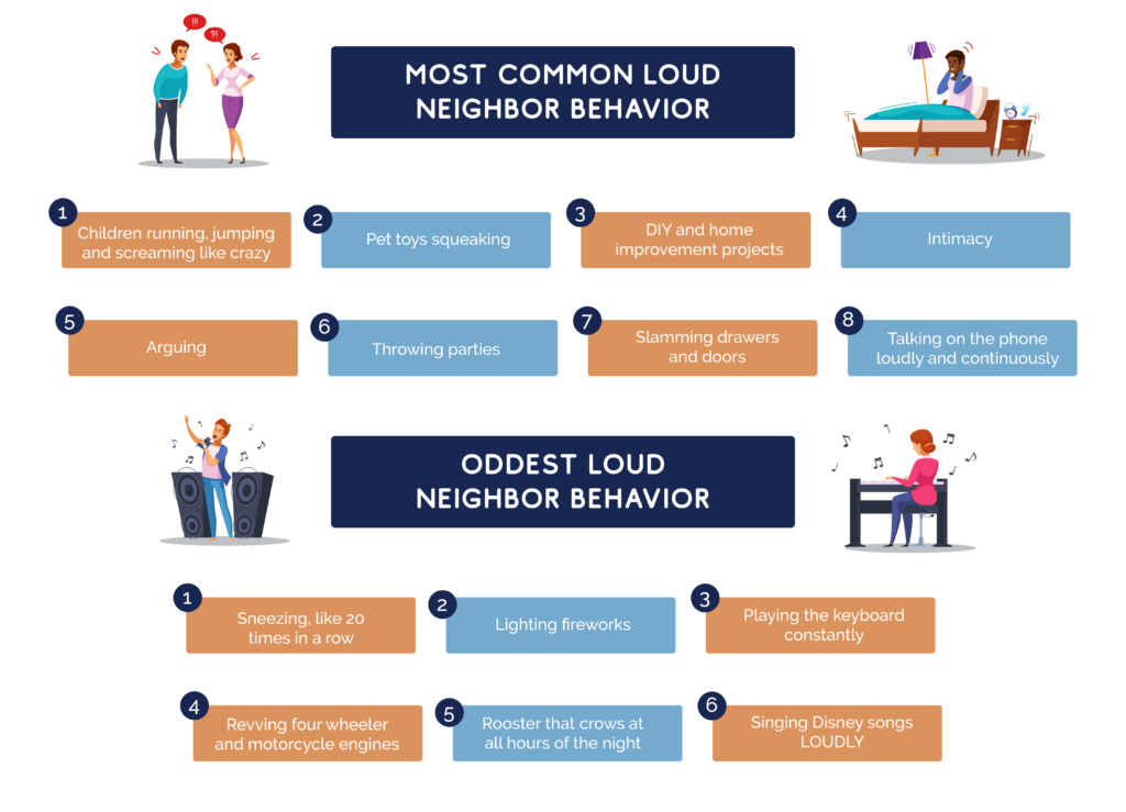 graphic showing the most common and oddest loud behaviors