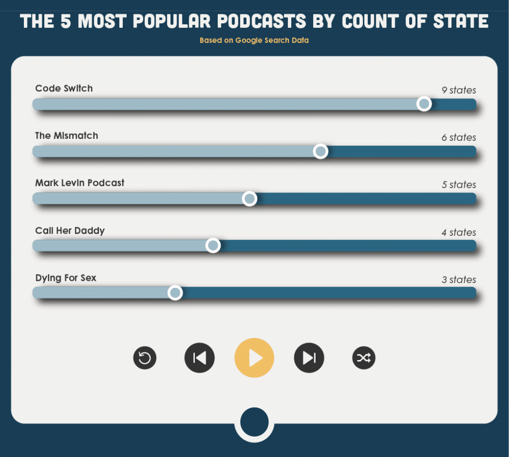 Bar chart showing the top podcasts in America by count of state