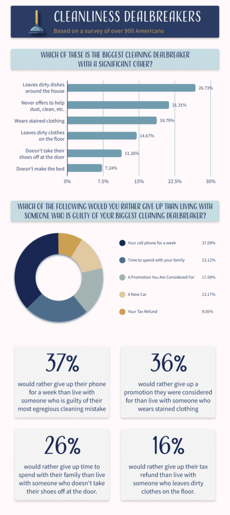 An infographic of cleanliness deal breakers in a relationship
