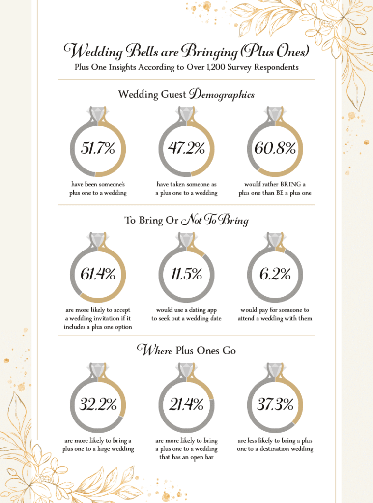 Infographic showing the demographics and preferences of plus ones at weddings