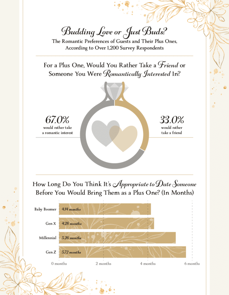 An infographic depicting the romantic preferences of plus ones at weddings