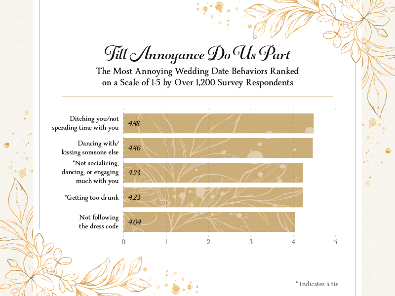 A bar chart showing the most annoying behaviors a wedding plus one could commit