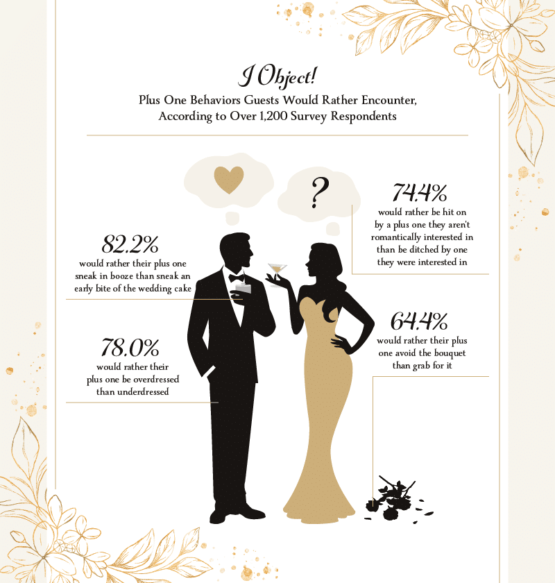 The bad wedding habits guests would prefer over worse wedding habits